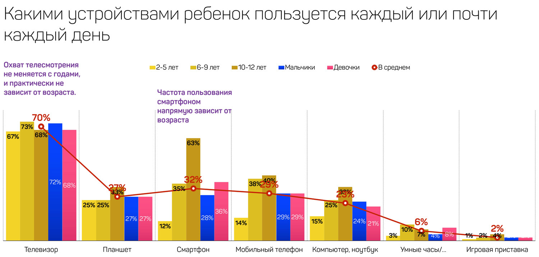MOMRI: в интернете рекламу размещают чаще, чем на телевидении