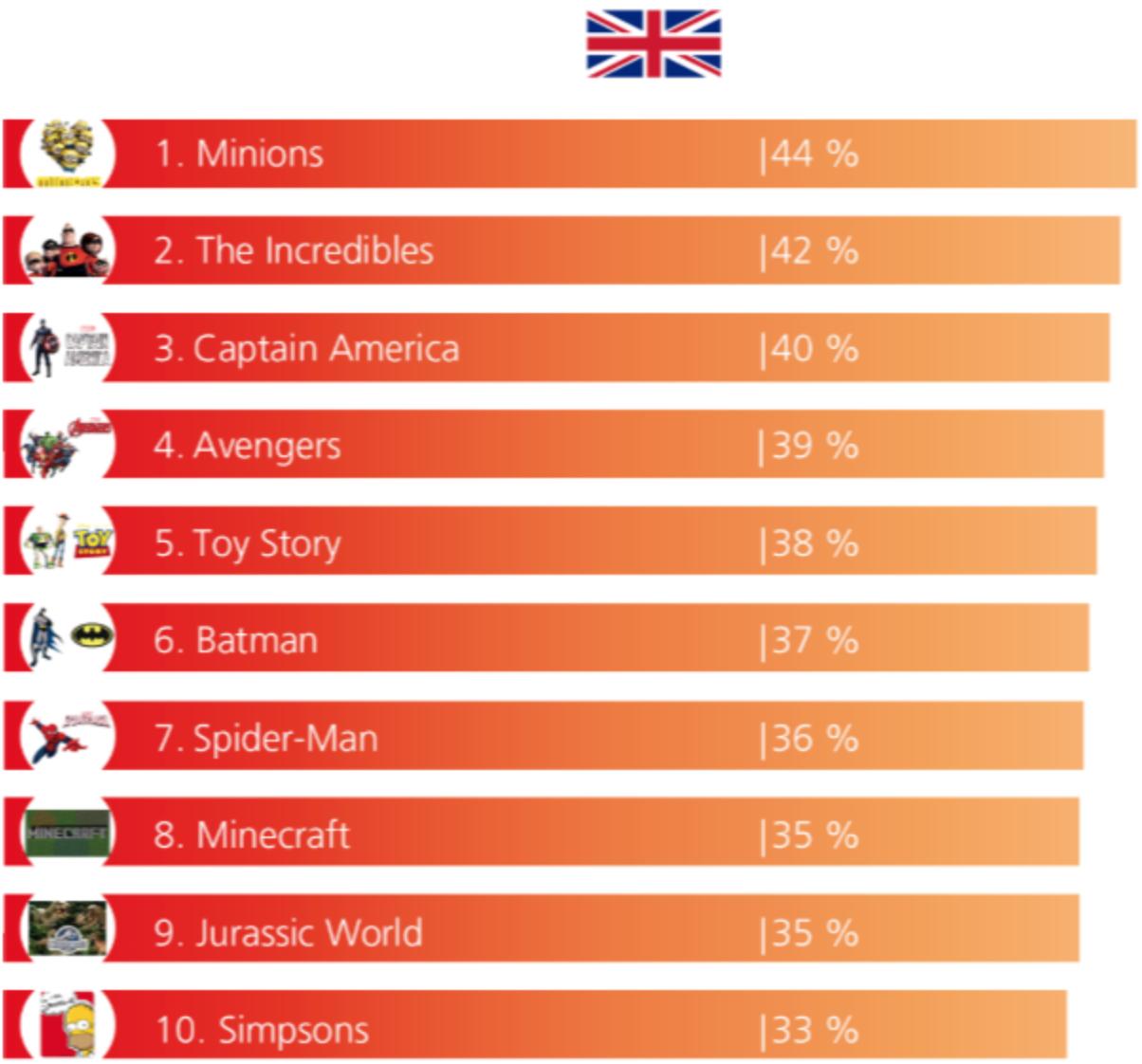 Самые популярные лицензионные детские бренды по версии Kids License Monitor